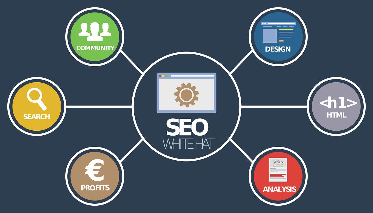 Gute Suchmaschinenoptimierung (SEO) setzt sich aus mehreren Komponenten zusammen, die in einem guten Homepage Baukasten unterstützt werden.