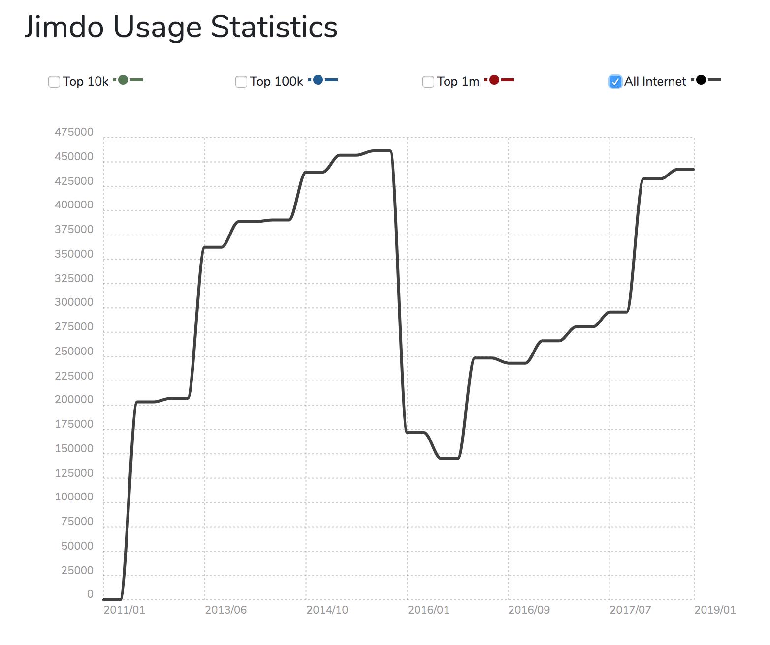 Abbildung von Jimdo-Statistiken.