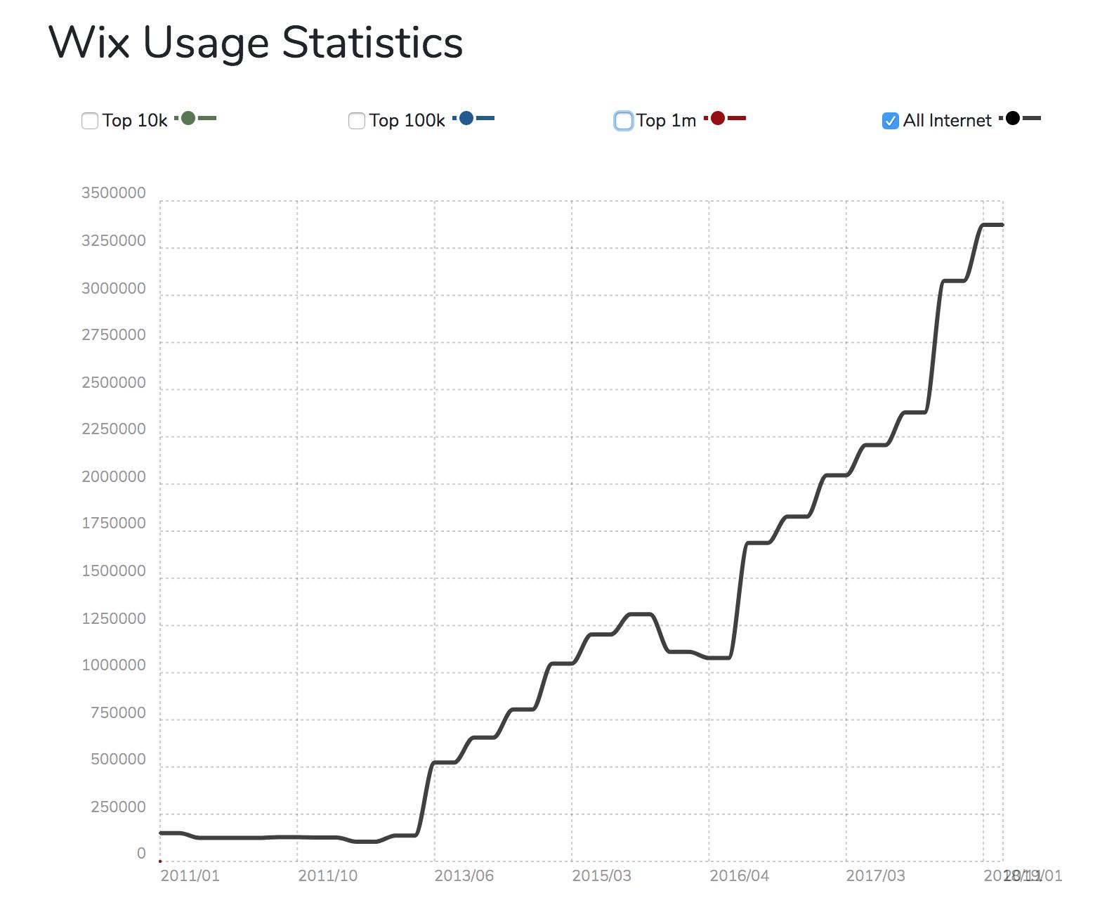 Abbildung der Wix.com Nutzerstatistiken