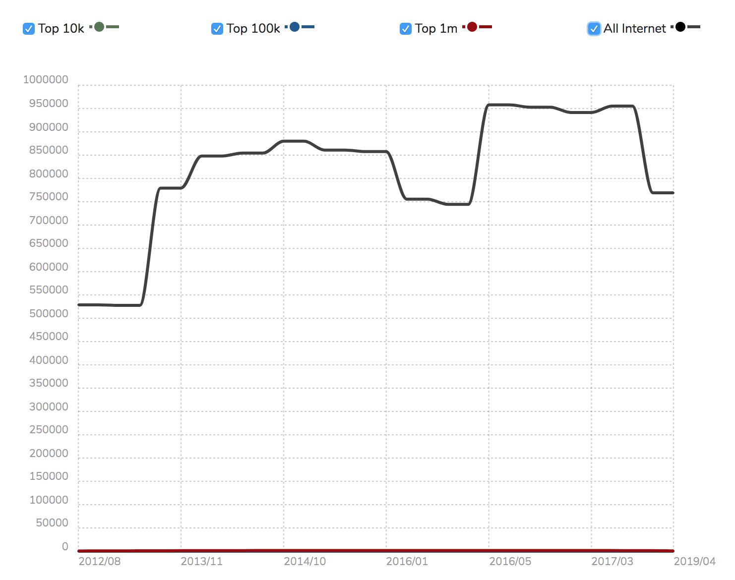 Abbildung einer Statistik zum Marktanteil von Domainfactory